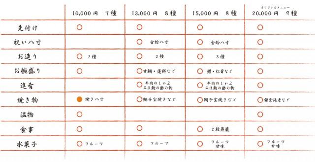 鎌倉ブライダル ご婚礼会食コース例一覧
